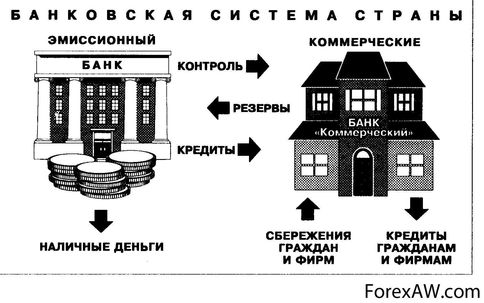 соотношение кредита и займа